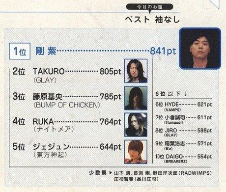 B-pass Japan rank