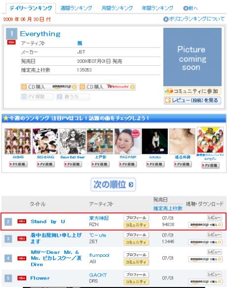 Oricon day 1